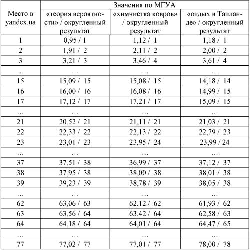 Результаты ранжирования сайтов  в Яндекс.уа
