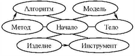 и с различными связями (б) между страницами