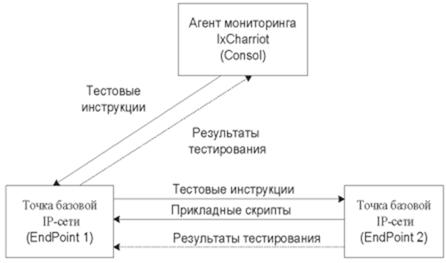 Структуры программного пакета IxChariot