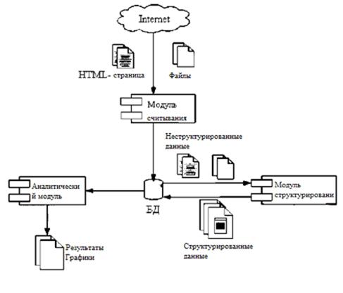 Схема работы системы сбора, размещения и анализа данных