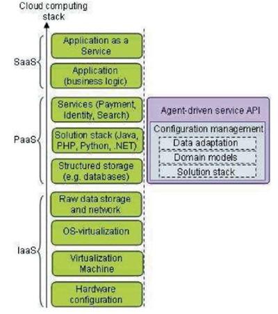Место управляемого интеллектуальными агентами API в стеке облачных вычислений