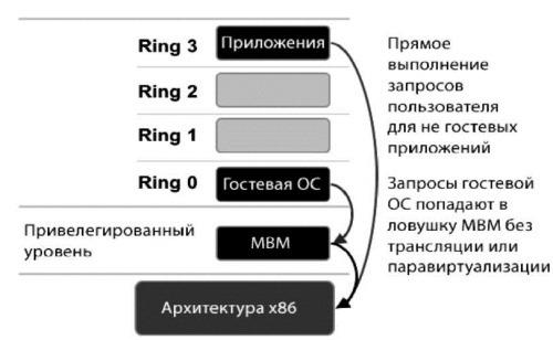 Поддержка виртуализации в современных компьютерных архитектурах