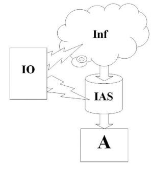 Влияние на информационно-аналитическую систему противника
