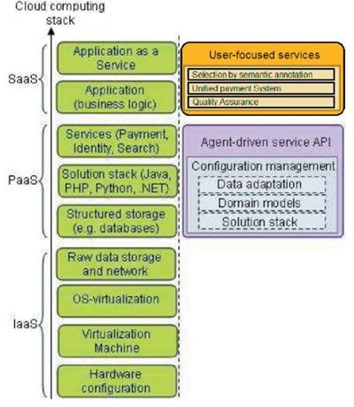 Стек облачных вычислений при использовании UFoCuP