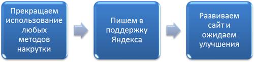 вывод сайта из под поведенческого фильтра Яндекса