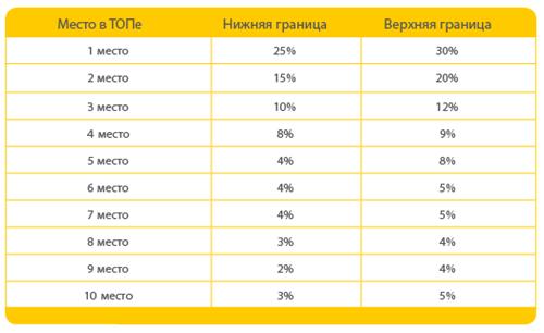 зависимость CTR от занимаемой позиции в ТОП выдачи