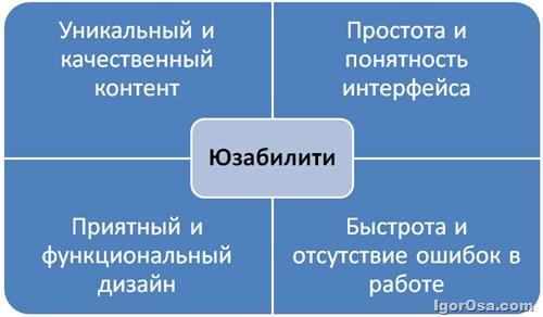 Составляющие юзабилити сайта