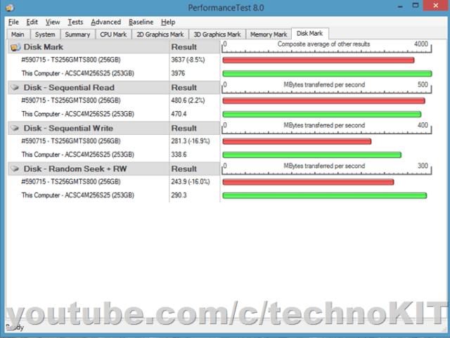 Тест SSD KingSpec программой Performance Test от PassMark