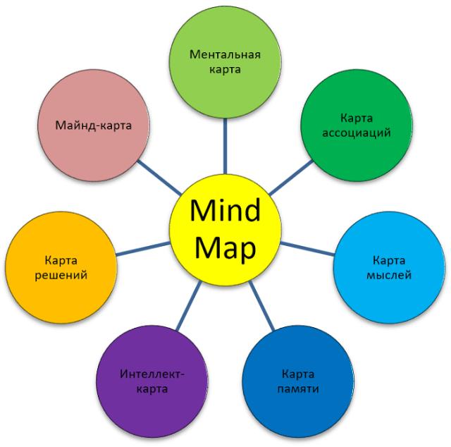 Варианты перевода Mind Map