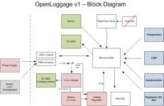 OpenLoggage-Block-Diagram