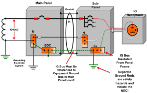 Power Quality Issues | Electrical Ground Testing | Blog