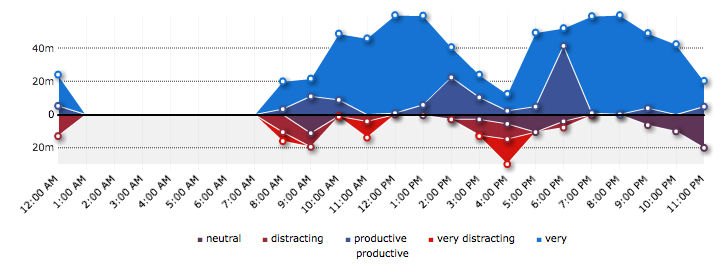RescueTime Chart on Productivity by the hour