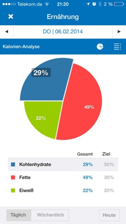 Kalorienverbrauch in App