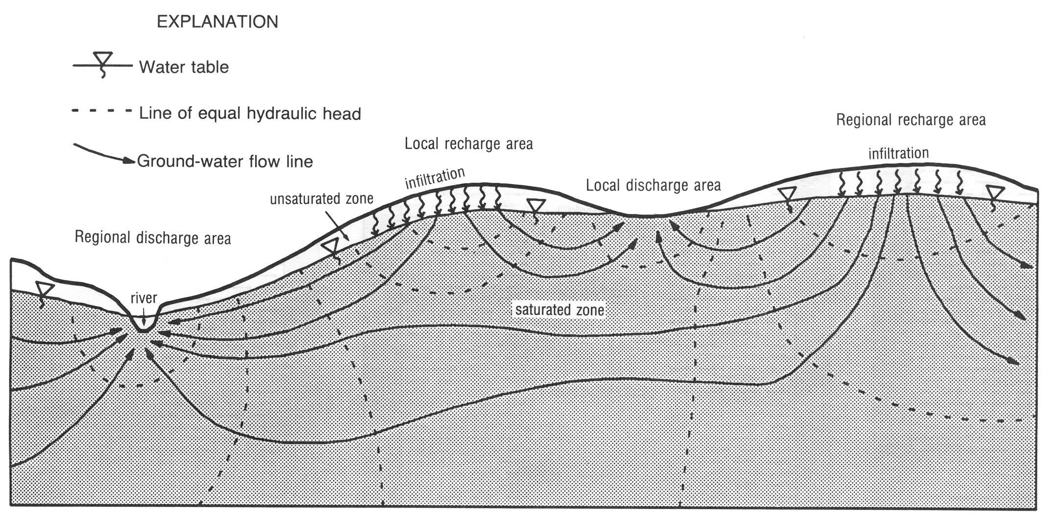Hydrogeologic Framework