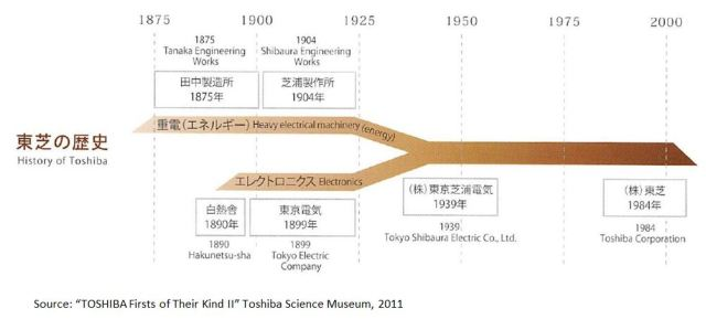 Toshiba Chrono