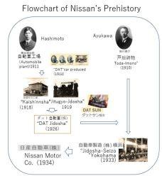 Nissan E- history x001