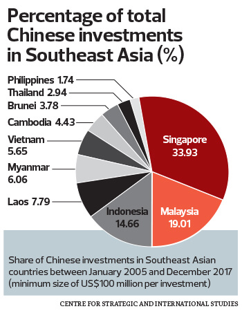 china investment in southeast asia