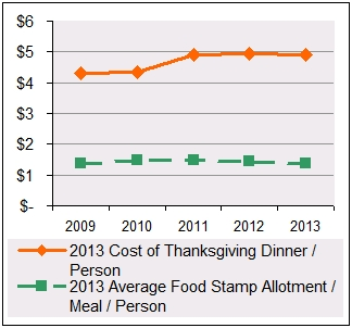 Food Stamp Allotment vs. Cost of Thanskgiving Dinner