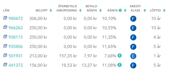 portfölj hos lendify investera i p2plån vecka 28