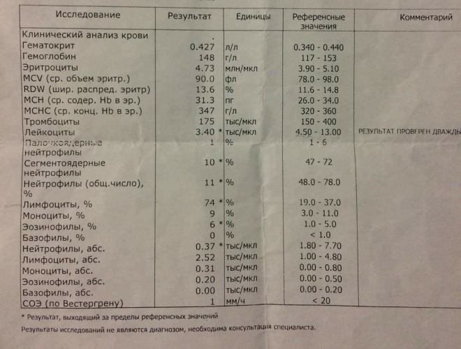 Крови плохой анализ при сосании масла red анализ крови