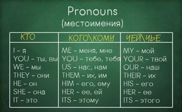 английский для начинающих