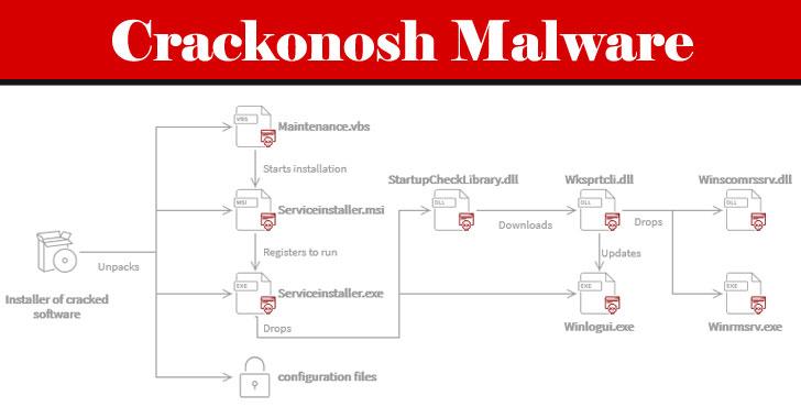Crackonosh Malware