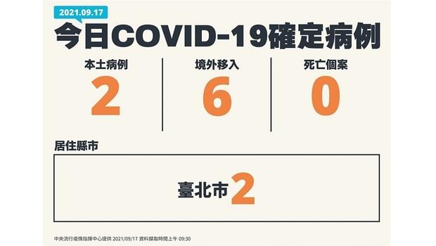 新冠肺炎》9/17增2本土病例都在台北市!研判為舊案