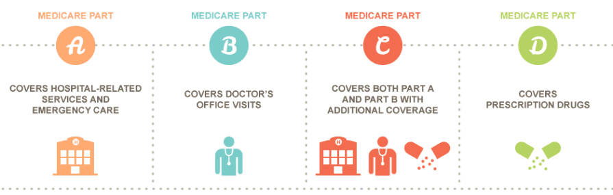 Image result for medicare part a