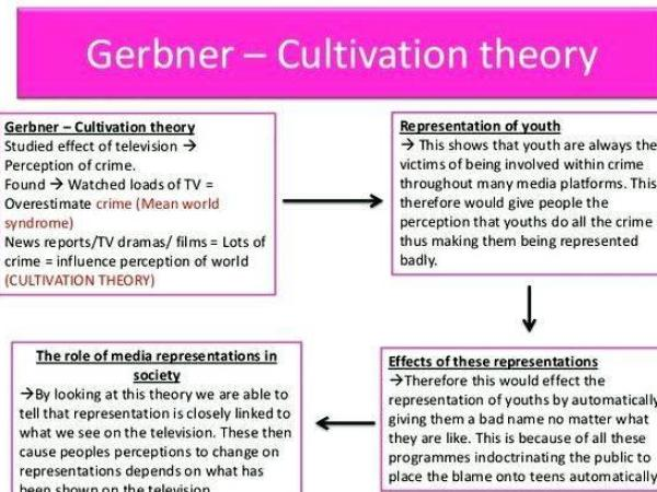 Gerbner s cultivation thesis writing from different