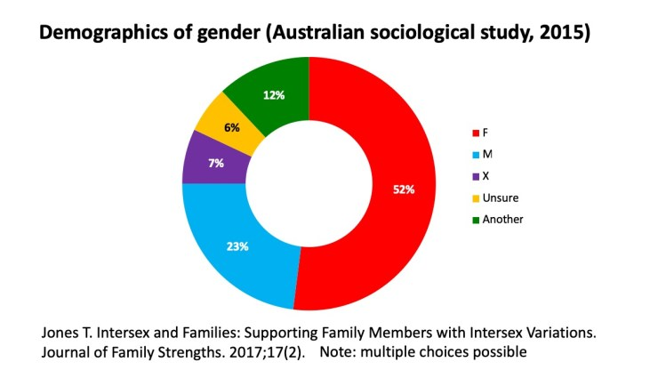 Gender of survey respondents
