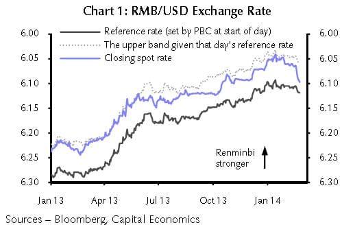 Die PBC hat offenbar am Spotmarkt interveniert und den Wechselkrus des RMB deutlich nach unten gedrückt.