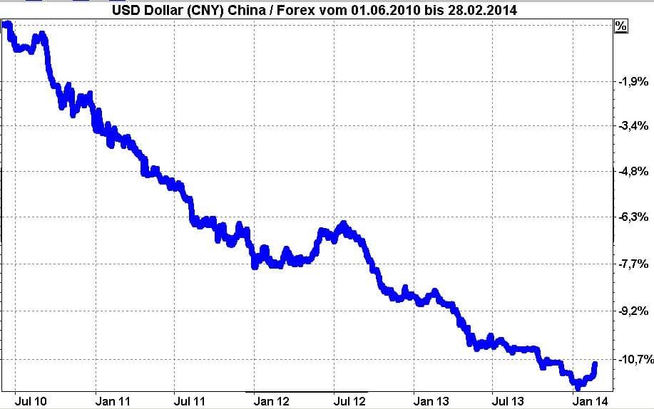 Entwicklung der chinesischen Volkswährung RMB gegen den USD seit Juni 2010