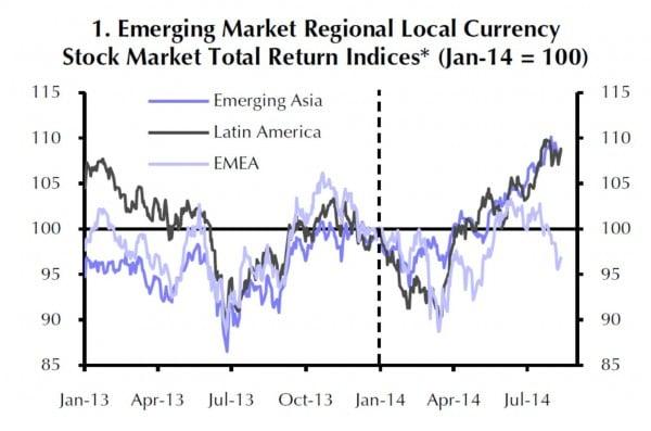 Die Börsen in Lateinamerika fielen in der ersten Jahreshälfte 2013 am stärksten. Nach einem Anstieg seit April 2014 stehen sie wieder am gleichen Punkt wie vorher. Die Börsenkurse in den drei Regeionen Emerging Asia, Latin America und EMEA seit Anfang 2013