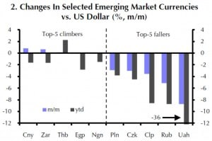 Veränderungen einiger ausgewählter EM-Währungen gegen den USD