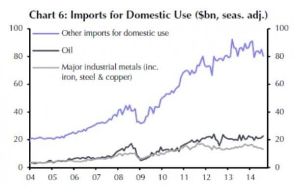 Die Einfuhr von Industriemetallen und Eisenerz stagniert bereits seit Mitte 2011 und ging in den letzten Monaten weiter zurück.