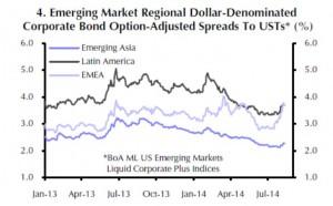 Die Spreads (Zinsunterschiede) zu US-Staatsanleihen sind in Lateinamerikan am höchsten, in Asien am geringsten.