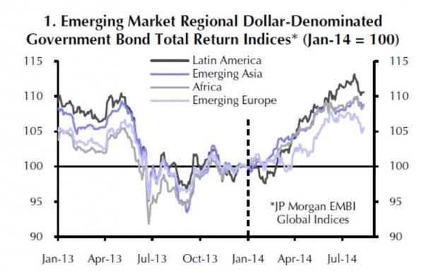Auch die USD-Anleihen der EM unterliegen starken Schwankungen. Die Grafik zeigt die Kursentwicklung von Januar 2013 bis August 2014 mit dem starken Einbruch im Mai 2013 und der darauffolgenden Erholung.