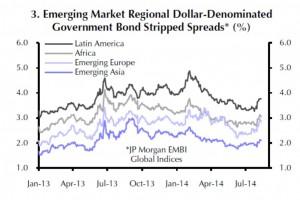 USD-Staatsanleihen der EM bieten gegenüber Staatsanleihen der USA höhere Zinserträge.
