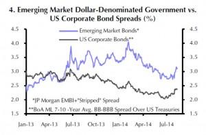 USD-Staatsanleihen der EM bieten auch gegenüber den Anleihen von US-Unternehmen höhere Zinserträge.