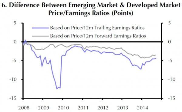 Die blaue Linie zeigt die Bewertung der EM-Aktienmärkte gegenüber den DM-Märkten auf Basis der KGV - Vorschau für die nächsten 12 Monate