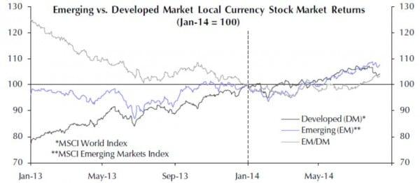 Die Wertentwicklung der Börsen in den Emerging Markets erreichte im Frühjahr 2014 einen Tiefpunkt. Seitdem holen die EM-Börsen wieder kräftig auf.