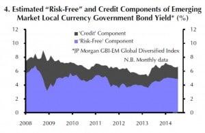Zinsaufschlag von Schwellenländeranleihen - weltweiter Durchschnitt - von 2008 bis 2014