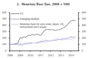 Die Geldversorgung in den EM entwickelte sich von 2008 bis 2014 erstaunlich gleichmäßig, im Gegensatz zu den USA, wo die Notenbank die Märkte mit Kapital überflutete