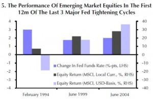 Die EM-Börsen reagierten nach den letzten beiden Zinserhöhungen der Fed positiv