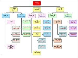 Bab Al I'rob Ihtisar Nahwu