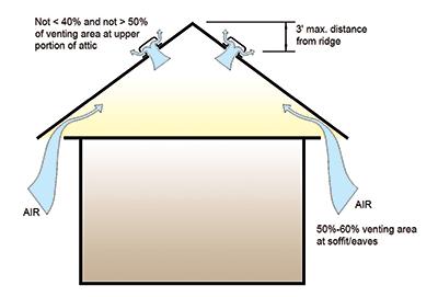attic ventilation 101 iibec