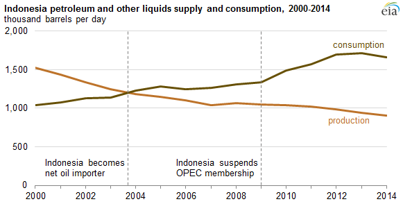 Indonesian-oil