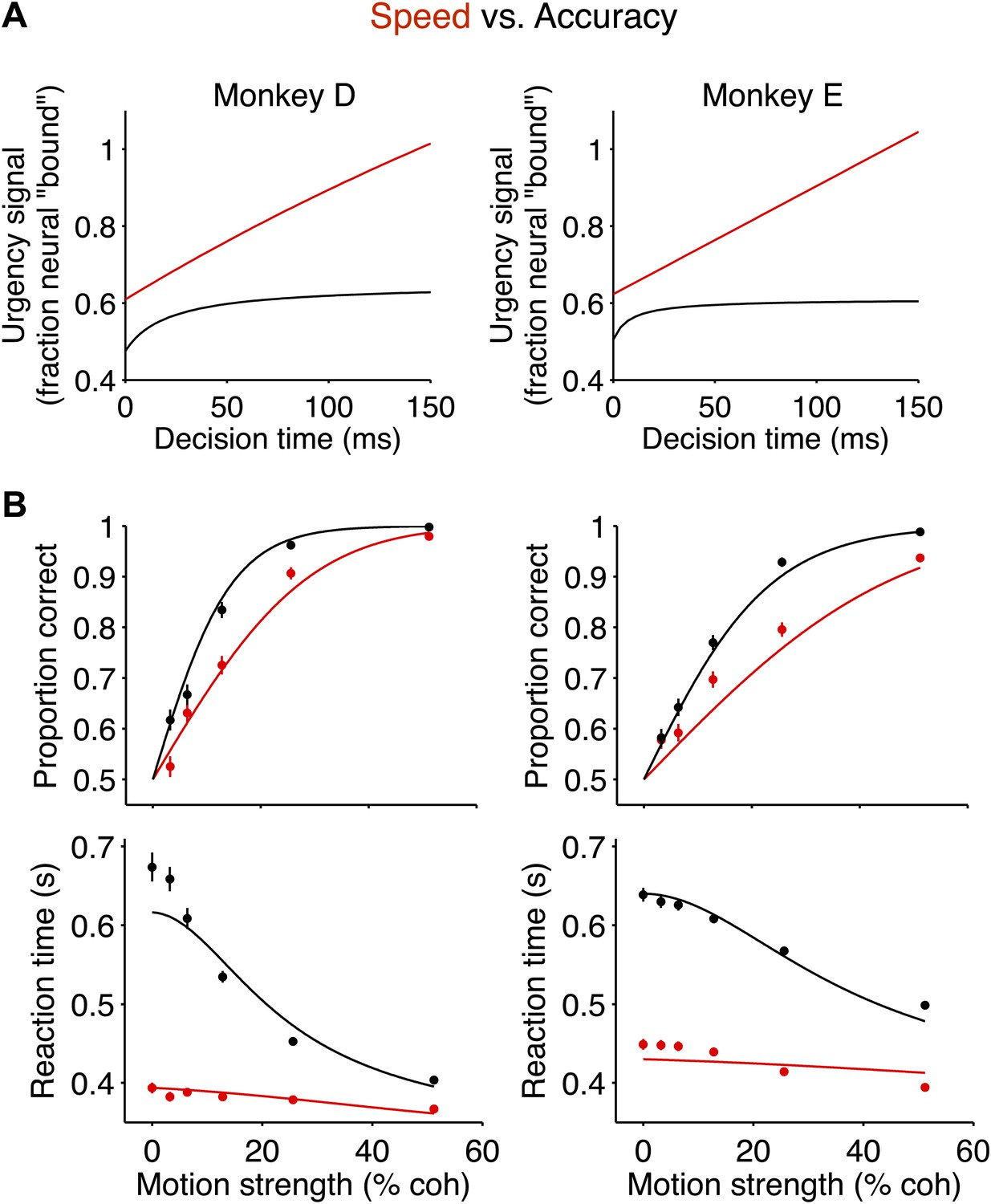 A Neural Mechanism Of Speed Accuracy Tradeoff In Macaque