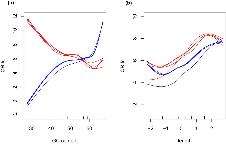 Transcriptomeysis Illuminates The Nature Of The Intracellular Interaction In A Vertebrate