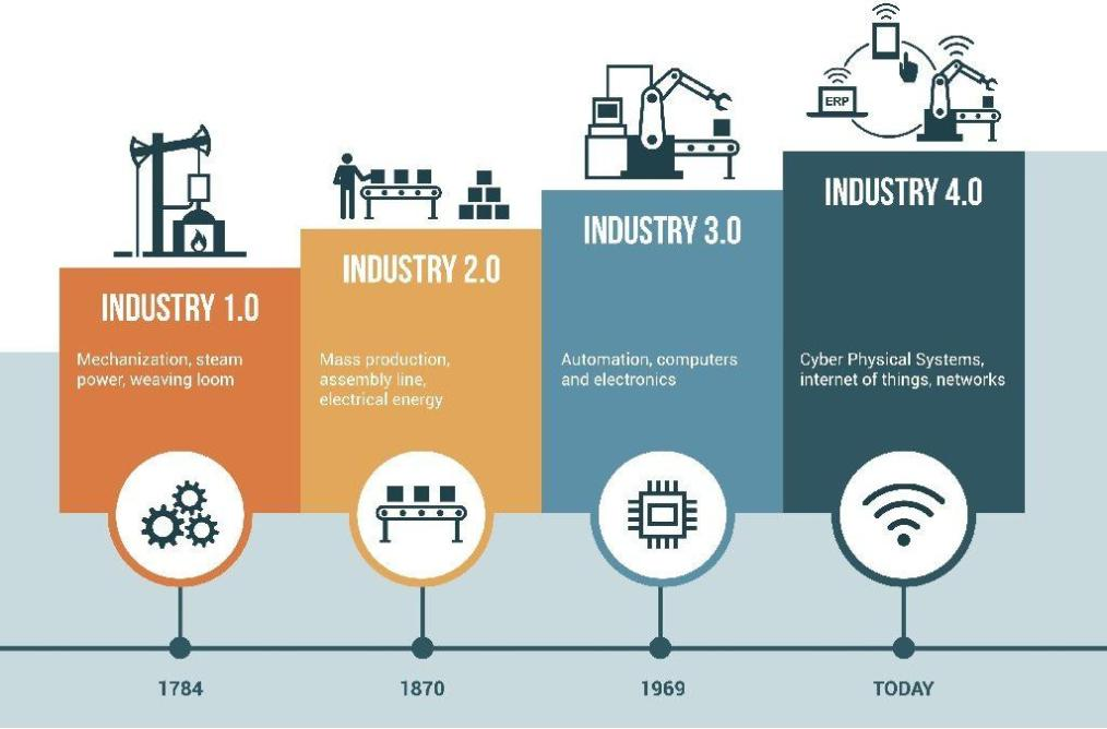 The four industrial revolutions